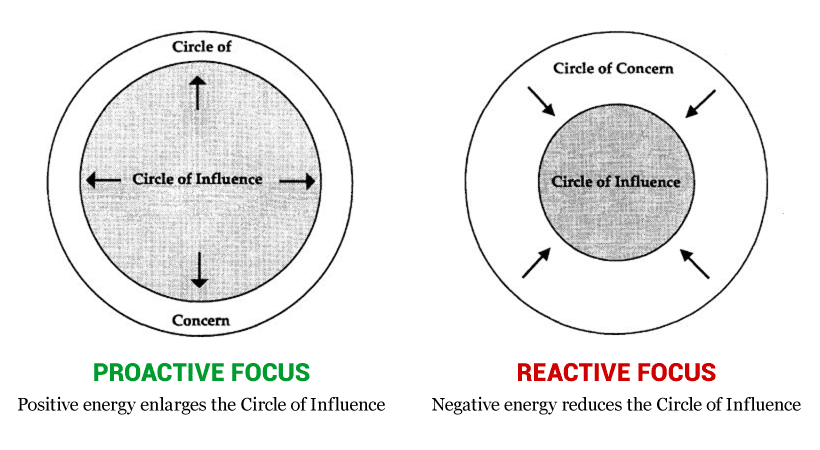 Circle of Influence, Circle of Concern
